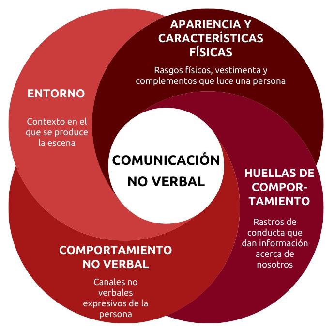Qué es la comunicación no verbal
